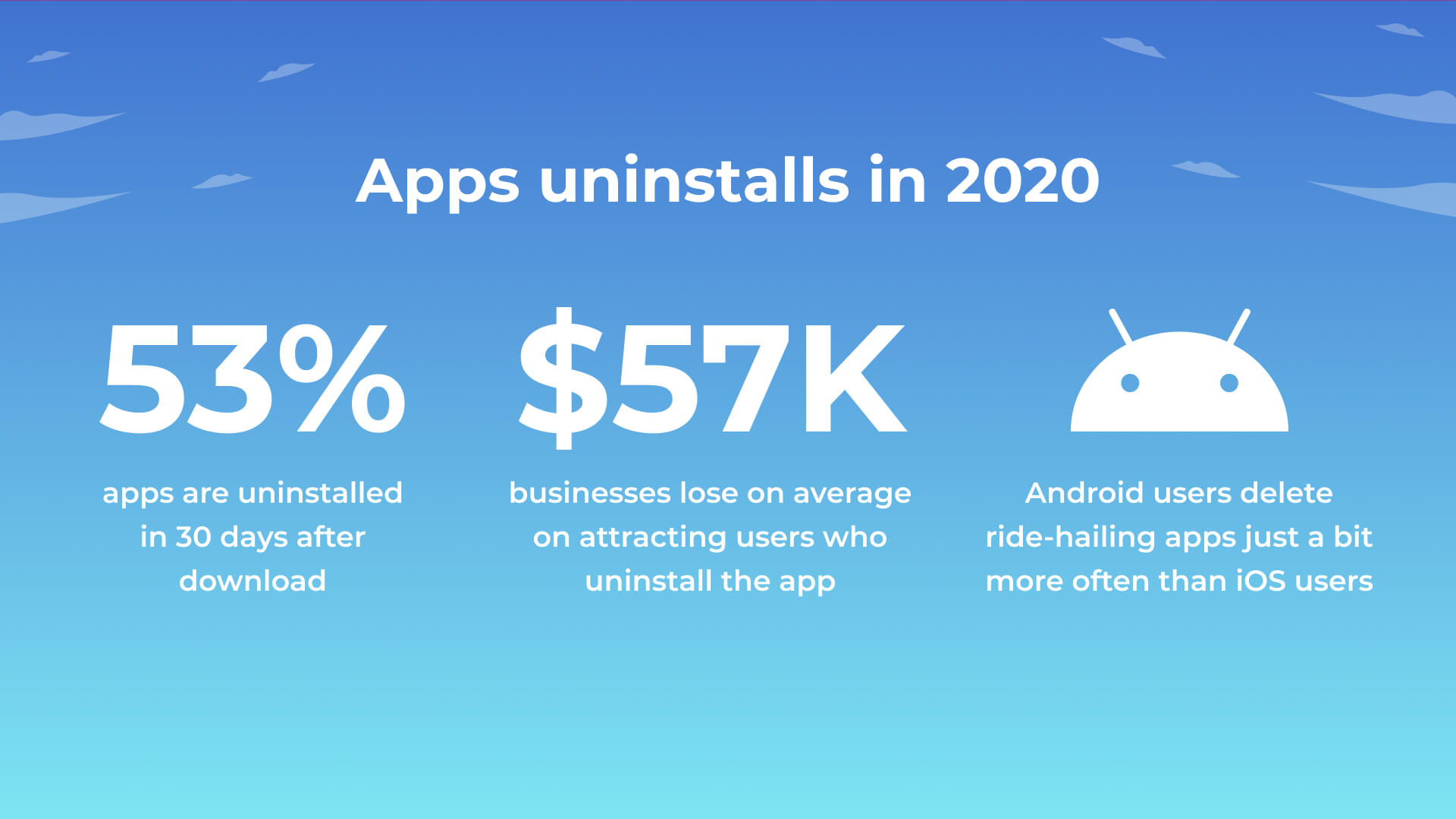 uninstall mobile apps loss disadvantages statistics