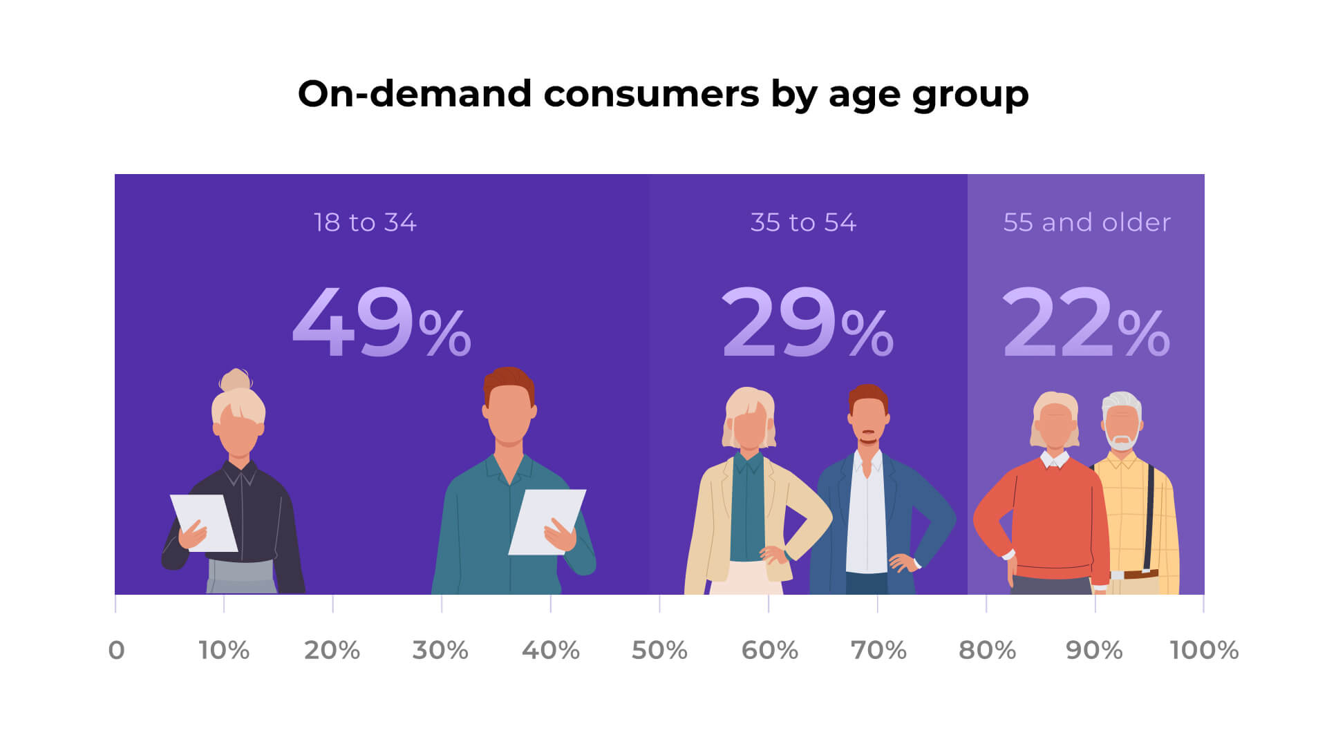 On-demand customers by age group