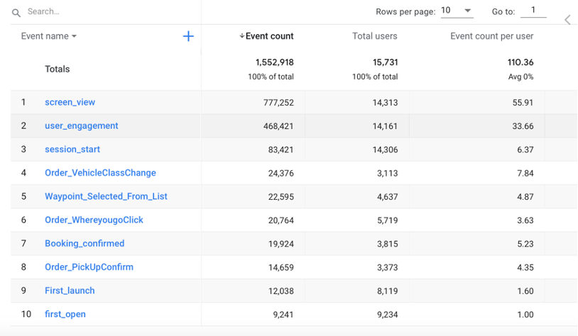google analytics overview engagement events